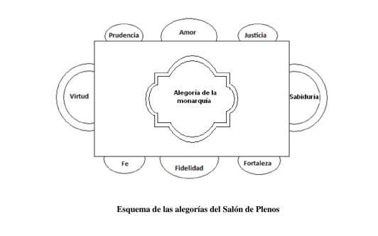 Esquema de las alegorías del Salón de Plenos realizado por Coro Gutiérrez Pla y publicado en su trabajo (ver notas).
